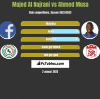 Majed Al Najrani vs Ahmed Musa h2h player stats