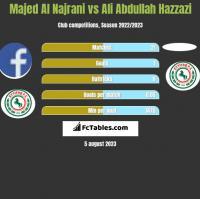 Majed Al Najrani vs Ali Abdullah Hazzazi h2h player stats