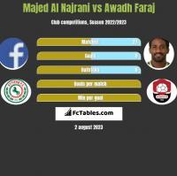 Majed Al Najrani vs Awadh Faraj h2h player stats
