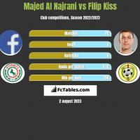 Majed Al Najrani vs Filip Kiss h2h player stats