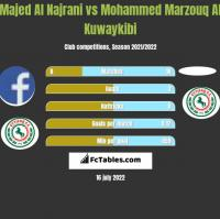 Majed Al Najrani vs Mohammed Marzouq Al Kuwaykibi h2h player stats