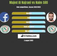 Majed Al Najrani vs Naim Sliti h2h player stats