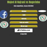 Majed Al Najrani vs Rogerinho h2h player stats