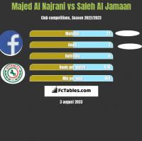 Majed Al Najrani vs Saleh Al Jamaan h2h player stats