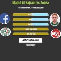 Majed Al Najrani vs Souza h2h player stats