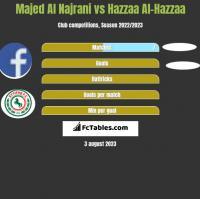 Majed Al Najrani vs Hazzaa Al-Hazzaa h2h player stats