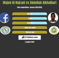 Majed Al Najrani vs Abdullah Alkhaibari h2h player stats