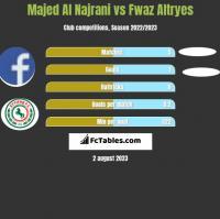 Majed Al Najrani vs Fwaz Altryes h2h player stats