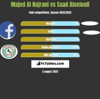 Majed Al Najrani vs Saad Alselouli h2h player stats
