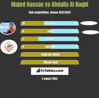 Majed Hassan vs Abdalla Al Naqbi h2h player stats