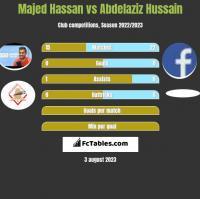 Majed Hassan vs Abdelaziz Hussain h2h player stats