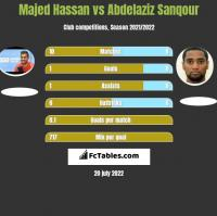 Majed Hassan vs Abdelaziz Sanqour h2h player stats
