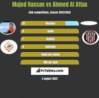 Majed Hassan vs Ahmed Al Attas h2h player stats