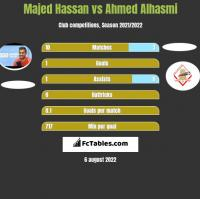 Majed Hassan vs Ahmed Alhasmi h2h player stats