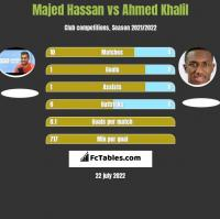 Majed Hassan vs Ahmed Khalil h2h player stats
