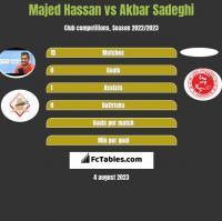 Majed Hassan vs Akbar Sadeghi h2h player stats