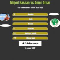 Majed Hassan vs Amer Omar h2h player stats