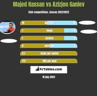 Majed Hassan vs Azizjon Ganiev h2h player stats