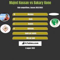 Majed Hassan vs Bakary Kone h2h player stats