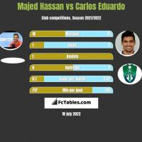 Majed Hassan vs Carlos Eduardo h2h player stats