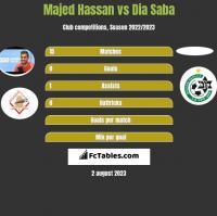 Majed Hassan vs Dia Saba h2h player stats
