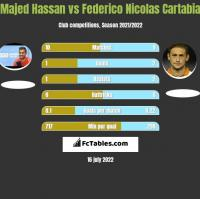 Majed Hassan vs Federico Nicolas Cartabia h2h player stats
