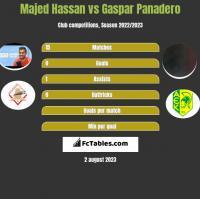 Majed Hassan vs Gaspar Panadero h2h player stats