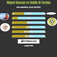 Majed Hassan vs Habib Al Fardan h2h player stats