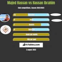 Majed Hassan vs Hassan Ibrahim h2h player stats