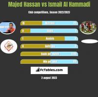Majed Hassan vs Ismail Al Hammadi h2h player stats