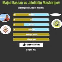 Majed Hassan vs Jaloliddin Masharipov h2h player stats
