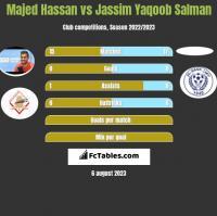 Majed Hassan vs Jassim Yaqoob Salman h2h player stats