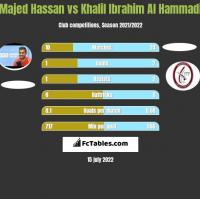 Majed Hassan vs Khalil Ibrahim Al Hammadi h2h player stats