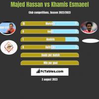 Majed Hassan vs Khamis Esmaeel h2h player stats