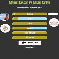Majed Hassan vs Milad Sarlak h2h player stats