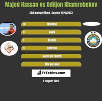 Majed Hassan vs Odiljon Khamrobekov h2h player stats