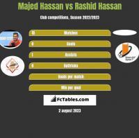 Majed Hassan vs Rashid Hassan h2h player stats