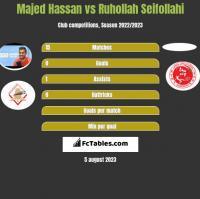 Majed Hassan vs Ruhollah Seifollahi h2h player stats