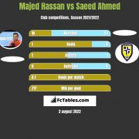 Majed Hassan vs Saeed Ahmed h2h player stats