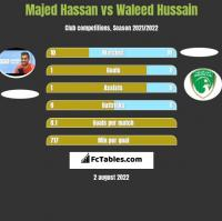Majed Hassan vs Waleed Hussain h2h player stats