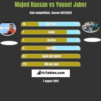 Majed Hassan vs Yousef Jaber h2h player stats