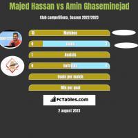 Majed Hassan vs Amin Ghaseminejad h2h player stats