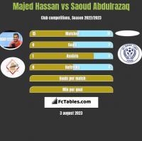 Majed Hassan vs Saoud Abdulrazaq h2h player stats