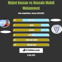 Majed Hassan vs Hussain Mahdi Mohammed h2h player stats