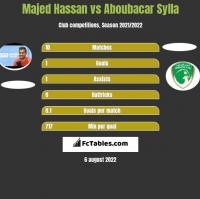 Majed Hassan vs Aboubacar Sylla h2h player stats