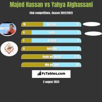 Majed Hassan vs Yahya Alghassani h2h player stats