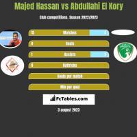 Majed Hassan vs Abdullahi El Kory h2h player stats