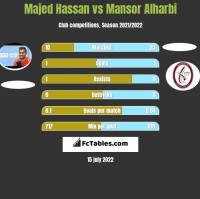 Majed Hassan vs Mansor Alharbi h2h player stats