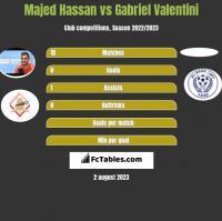 Majed Hassan vs Gabriel Valentini h2h player stats
