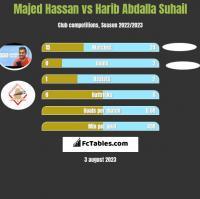 Majed Hassan vs Harib Abdalla Suhail h2h player stats